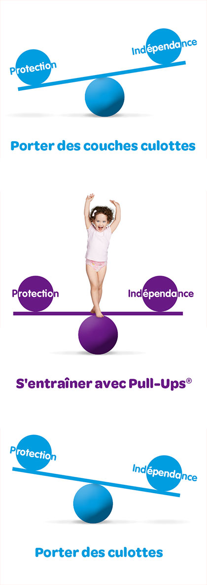 Equilibre Entre Protection Et Independance Mobile